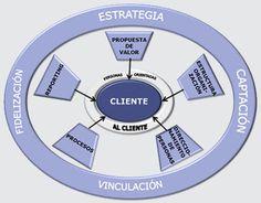 Recuerde que las normas internacionales de certificación como las ISO fundamentan todos sus requisitos como eje principal el CLIENTE y a partir de allí es que las empresas despliegan todos sus procesos, requisitos, recursos, procedimientos y protocolos para hacer clientes Felices.