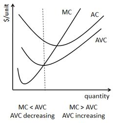 The Relationship Between Average and Marginal Cost: The Relationship Between Marginal Cost and Average Variable Cost
