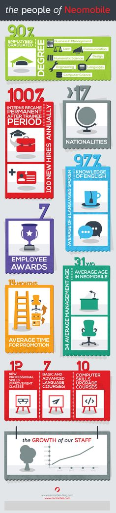 People_Neomobile_Infographic