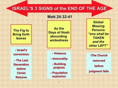 Israel's 3 signs of the end of age