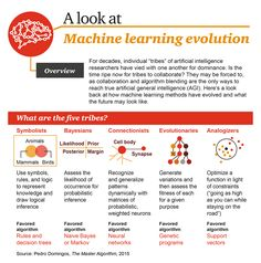 A Look At Machine Learning Evolution Infographic Visualistan - Heres Look Back At How Machine Learning Methods Have Evolved And What The Future May Look Like For Decades Individual Tribes Of Artificial Intelligence Researchers Have Vied With O Artificial General Intelligence, Machine Learning Artificial Intelligence, Artificial Intelligence Technology, Machine Learning Methods, Machine Learning Deep Learning, Data Science, Computer Science, Disruptive Innovation, Ex Machina