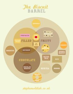 The Biscuit Barrel.  Stephen Wildish presents THE FRIDAY PROJECT