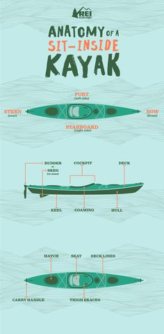 Inflatable Kayak Accessories The names of many sit-inside kayak parts are easily understood; Our handy visual guide shows you what's what and what's where. Camping En Kayak, Kayak Fishing Tips, Fishing 101, Canoe And Kayak, Camping List, Camping Gear, Bear Fishing, Sea Kayak, Surf Fishing