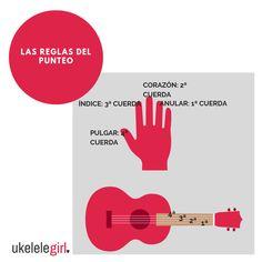 Fingerpicking, Ukulele, Ukulele Songs, Yard Sticks, Guitar, Tools, Dots, Beauty