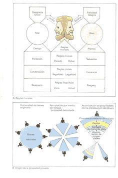 ATLAS FILOSOFIA: Locke - Etica y politica Deep Thoughts, Philosophy, Knowledge, Mindfulness, Study, Science, Sociology, Philosophy Of Science, Visual Communication