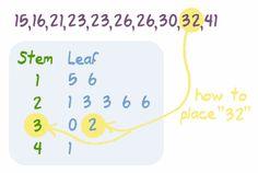 stem & leaf plots ~ description plus sample problems