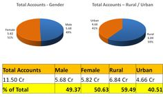 Composition of opened #PMJDY accounts; special focus on bridging gender and rural-urban gaps #PMJanDhanYojana