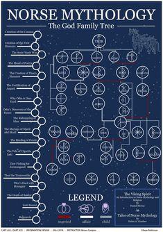 Odin Norse Mythology, Norse Goddess, Norse Runes, Norse Pagan, Old Norse, Viking Symbols, Viking Art, Viking Warrior, Ancient Symbols