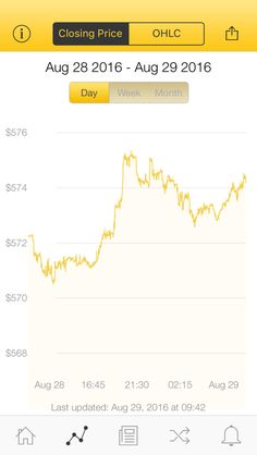 The latest Bitcoin Price Index is 574.16 USD http://www.coindesk.com/price/ via @CoinDesk App
