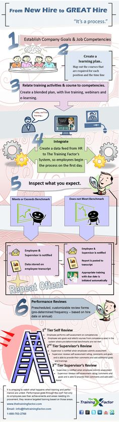 Cool infographic from our friends at the Training Factor via @Jonathan Saar