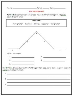 plot diagram \u0026 story elements activity mrs english pinteresta short quiz on parts of the plot diagram for part i, students will label the parts of a blank plot diagram with a word bank for part ii, students choose