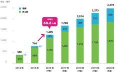 市場環境 | 株式会社サイバーエージェント 2016年末時点の有料動画配信サービス利用者数は1,130万人(前年比117.7%)、2018年末には1,490万人に達すると予想されています。 出典:ICT総研「2015年 有料動画配信サービス利用動向に関する調査」 注1:ICT総研による利用者数推計。無料サービスは対象外。 注2:定額制サービス=月額料金で見放題となるサービス 注3:ペイパービューサービス(PPV)=1本ごとに課金されるサービス 注4:1人のユーザーが定額制とPPVの両方を利用する場合は定額制サービス利用者としてカウント