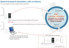 AT Research is developing a real-time speech-to-speech translation technology that begins translating as soon as it detects speech, without the latency incurred while waiting for an utterance to complete before translating. The increase in speed is achieved by combining the underlying technologies—automatic speech recognition, natural language understanding, machine learning, speech synthesis—into single step, omitting the usual intermediate step of translating source-language phonemes to…