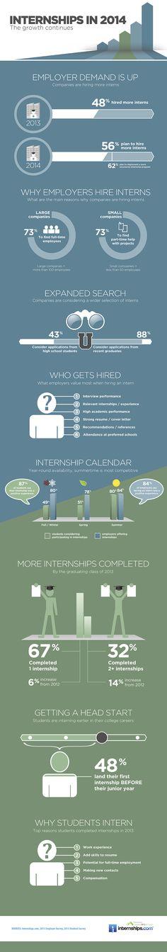 internships infographic 2014 Infographic: Internships Survey and 2014 Internship Trends