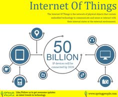 50 Billions IP devices will connect with internet by 2020. #InternetOfThings #Technology #TechnologyTrends