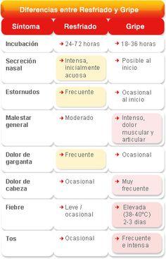 diferencias_resfriado_gripe