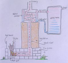 Rocket stove water heater.  I think I want to incorporate some of this into the heater/oven/cookstove/water heater monstrosity I'm plotting.