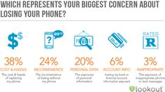 Biggest Concern About Losing Your Phone?