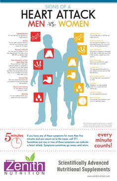Signs Of Heart Attack Men Vs Women. Best supplements from Zenith Nutrition. Health Supplements. Nutritional Supplements. Health Infographics
