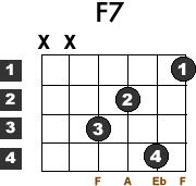 The F7 Guitar Chord The Easy Way