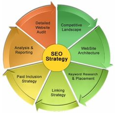 SEO Strategy post Panda and Penguin updates is about getting your web-presence as many social signals as possible. Long gone are the days of merely building backlinks, and hoping your website will rank.  http://assegaimedia.com/seo-portland-oregon.html
