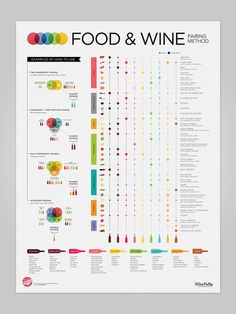 """Buy a beautiful art print of our Advanced Food and Wine Pairing Method. Available as an 18"""" by 24"""" poster print. Learn how to easily create your own delicious food and wine pairings."""