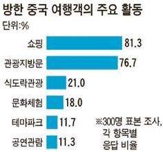 인사동 외국인 통계 - Google 검색