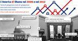 Ecco come è cambiata l'America di Obama dal 2009 al 2012 - Il Sole 24 ORE