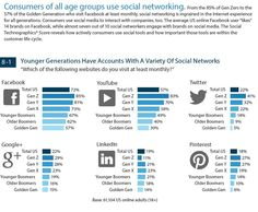 Facebook is the Most Visited Social Network; Twitter and Google+ Tied for 3rd