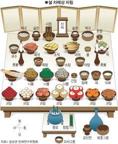 Cómo se celebra el año nuevo en Corea o el Seollal - Centro de Cultura Asiática Korean New Year, Learn Korean, Korean Lessons, Chinese Lessons, Korean Holidays, Learn Hangul, Korean Birthday, K Food, Korean Language Learning
