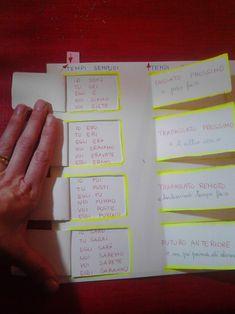 Il modo indicativo, strumento di studio Grammar, Bullet Journal, Study, Education, Learning, Klimt, Cos, Montessori, Geography