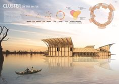 Bustler: These winning ideas offer floating solutions to aid Cambodia's Tonlé Sap Lake community Floating Architecture, Water Architecture, Sacred Architecture, Concept Architecture, Architecture Graphics, Architecture Design, Active Design, Tonle Sap, Bamboo Structure