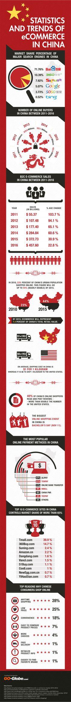 중국의 E-커머스 통계와 경향(  E-commerce In China - Statistics and Trends) - 최근 중국은 5억64백만이 인터넷을 사용하고 있고, 한 달에 4백만의 비율로 인터넷사용자가 늘고 있다.  중국과 관련된 수치를 ~~.