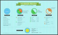 The Budget Process  (via visual.ly)