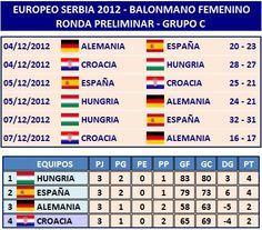 Serbia 2012 - Ronda Preliminar - Resultados y Clasificación