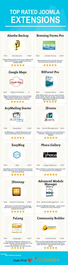 #Joomla is well known for its #JoomlaExtensions Directory (JED) which contains more than 7896 component, module, and plugins. From these extensions, some are free to use and for some, you have to purchase the license/extension.