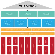 How To Write A Good Vision Statement #guide