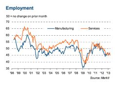 French Flash PMI Continues To Be Awful.(April 23rd 2013)