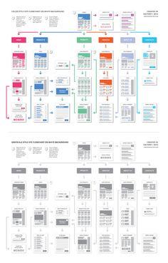 Website Flow Chart Template Lovely Easy E Website Flowchart Template Design Web, Website Design Layout, Web Layout, Layout Design, Website Layout Template, Mise En Page Web, Website Structure, Wireframe Design, Flow Chart Template