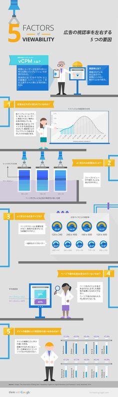 広告の視認性を左右する 5 つの要因 #広告 #グーグル #Advertising #Google