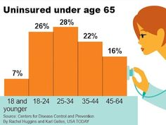 Are you under 65 and uninsured? Usa Today, Personal Finance, Infographics, Health, Infographic, Health Care, Info Graphics, Visual Schedules, Salud