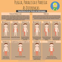 Plegia, Paralysis and Paresis: The Differences Medical Students, Nursing Students, Medicine Student, Biomedical Science, Becoming A Doctor, Med Student, School Motivation, Physical Therapist, Med School