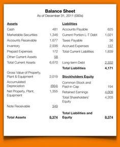 balance sheet Balance Sheet Provides Insights for Debt Collection Accounting Notes, Accounting Education, Accounting Basics, Accounting Principles, Accounting And Finance, Learn Accounting, Forensic Accounting, Accounting Student, Business Education