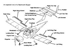 Labelled parts of an aircraft