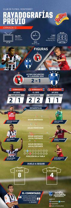 La #Rayadografía previa del partido de hoy #Rayados vs. Tijuana es presentada por Ruffles MX.  Para ver más detalles clic aquí: http://www.rayados.com/primer-equipo/rayadografia-rayados-vs-xolos-por-ruffles,5e4b7ada935c8410VgnVCM10000098cceb0aRCRD.html