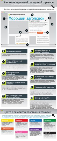Online Marketing Infographic - The Anatomy of a Perfect Landing Page - Formstack Headline MaTTeRs Marketing Digital, Marketing Online, E-mail Marketing, Content Marketing, Internet Marketing, Social Media Marketing, Marketing Technology, Marketing Ideas, Marketing Consultant