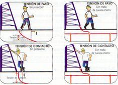 Sistema de puesta a tierra http://www.colombiansolarsystems.com/86-puesta-a-tierra.html ingeniería eléctrica.