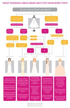 Pin now - best wedding dress shapes for your body type! Totally works!