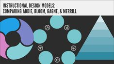 There have been a number of instructional design models and processes created, but let's compare ADDIE, Bloom, Gagne and Merrill. Instructional Design, Talent Management, Design Model, Curriculum, Bloom, Teaching, Models, Conception, Technology