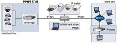 כיצד ניתן לנצל מערכת מצלמות קיימת ולשדרג אותה עם מצלמות IP?